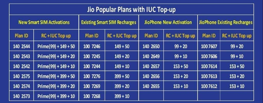 jio outgoing calls charges, Jio Outgoing Calls are not FREE | 6 Paise per Minute Charge in Reliance Jio 4G Voice कॉल | Jio Offer, jio charging for calls